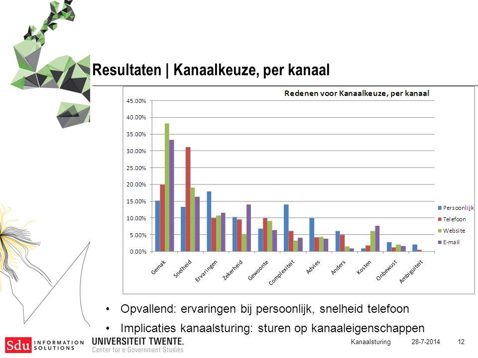 28-7-2014 12 Resultaten | Kanaalkeuze, per kanaal Opvallend: ervaringen bij persoonlijk, snelheid telefoon Implicaties kanaalsturing: sturen op kanaal