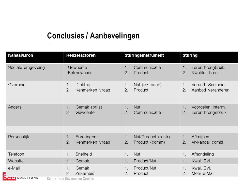 28-7-2014Kanaalsturing 17 Conclusies / Aanbevelingen Kanaal/BronKeuzefactorenSturingsinstrumentSturing Sociale omgeveing-Gewoonte -Betrouwbaar 1.Commu