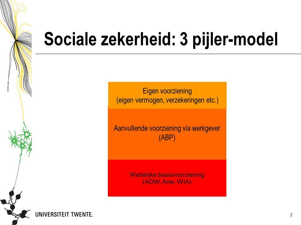 2 Sociale zekerheid: 3 pijler-model