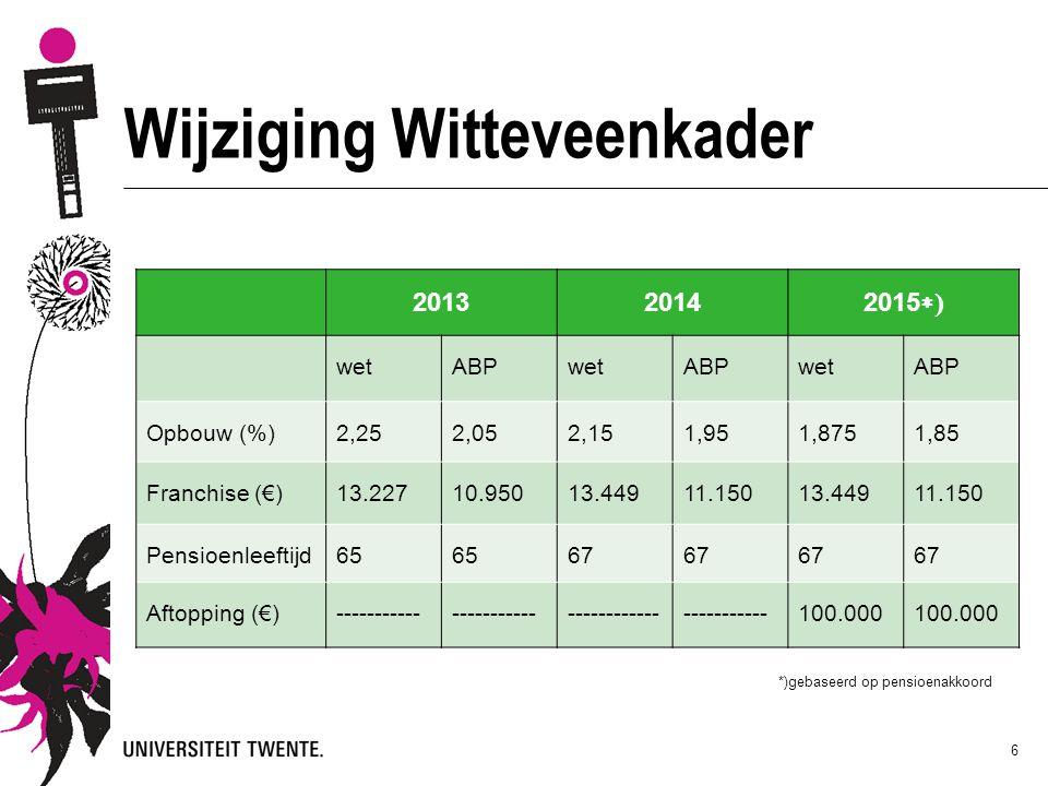 *)gebaseerd op pensioenakkoord 6 Wijziging Witteveenkader 20132014 2015  wetABPwetABPwetABP Opbouw (%)2,252,052,151,951,8751,85 Franchise (€)13.2271