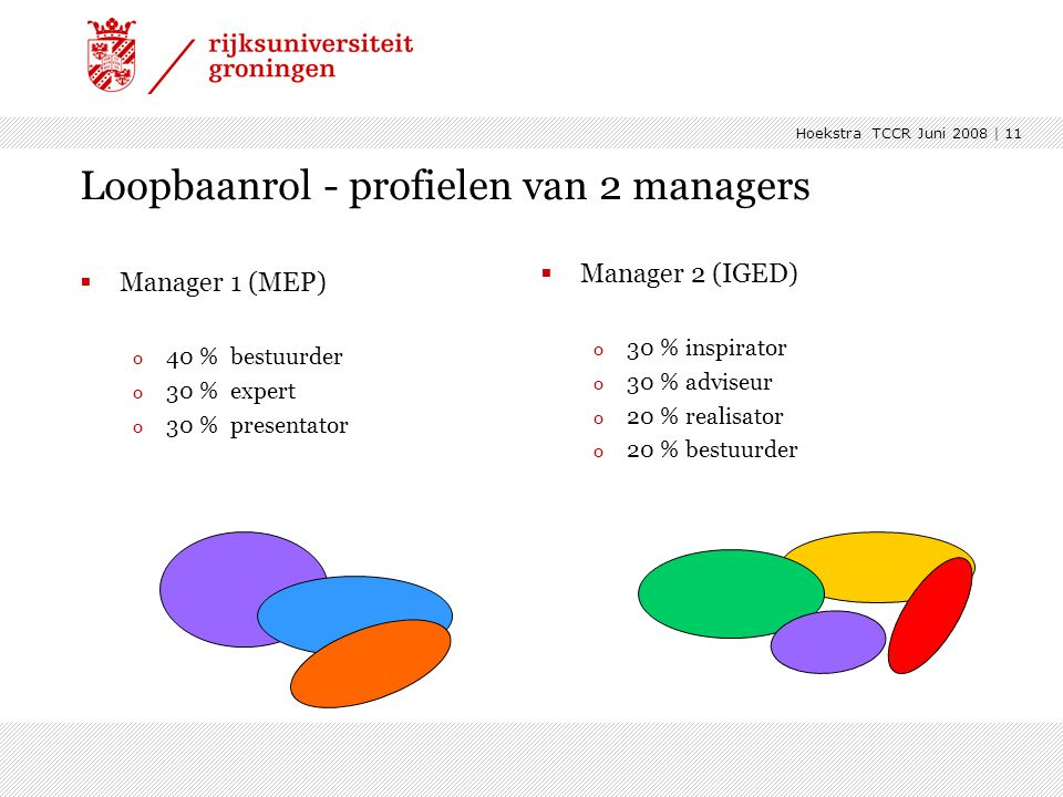 Hoekstra TCCR Juni 2008 | 11 Loopbaanrol - profielen van 2 managers  Manager 1 (MEP) o 40 % bestuurder o 30 % expert o 30 % presentator  Manager 2 (IGED) o 30 % inspirator o 30 % adviseur o 20 % realisator o 20 % bestuurder