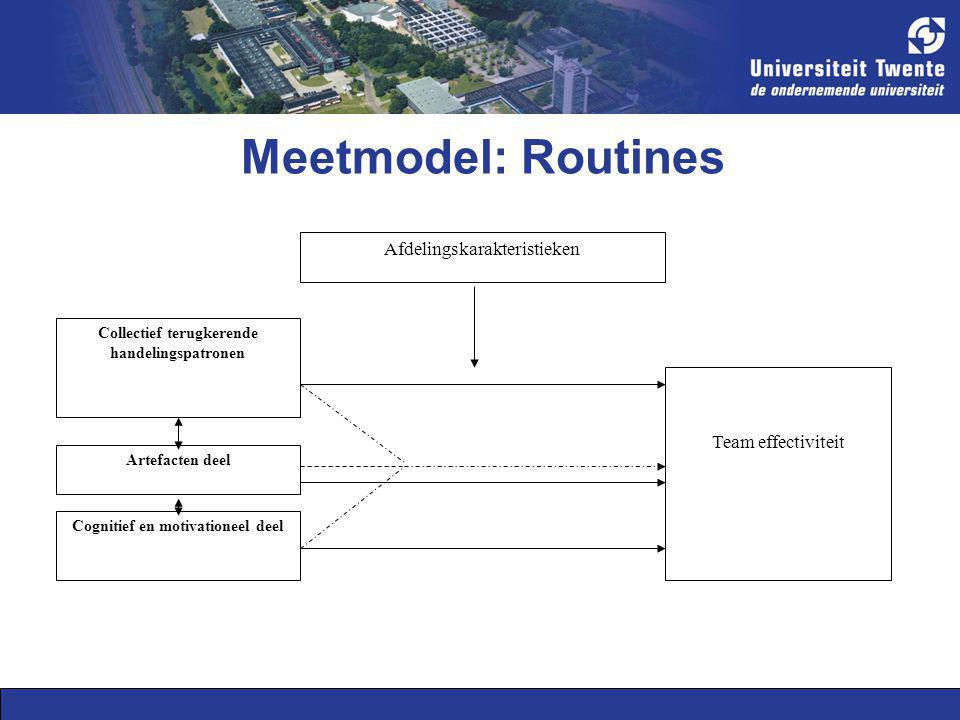Meetmodel: Routines Collectief terugkerende handelingspatronen Artefacten deel Cognitief en motivationeel deel Team effectiviteit Afdelingskarakterist