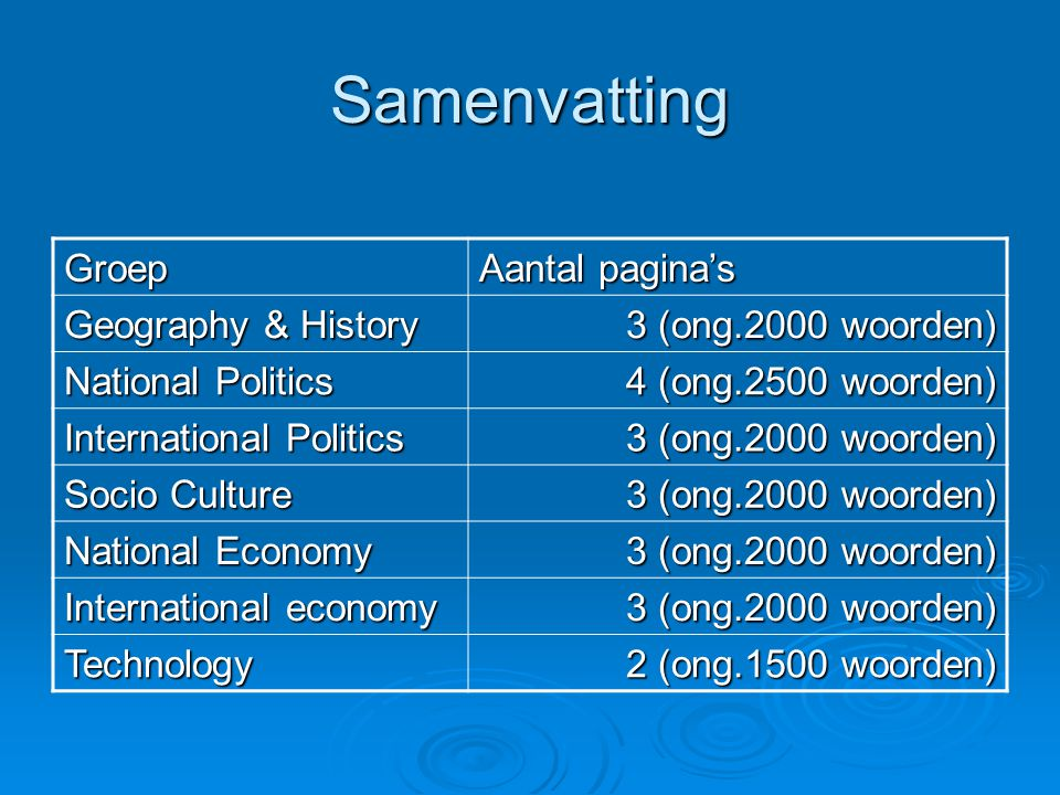 Samenvatting Groep Aantal pagina's Geography & History 3 (ong.2000 woorden) National Politics 4 (ong.2500 woorden) International Politics 3 (ong.2000 woorden) Socio Culture 3 (ong.2000 woorden) National Economy 3 (ong.2000 woorden) International economy 3 (ong.2000 woorden) Technology 2 (ong.1500 woorden)