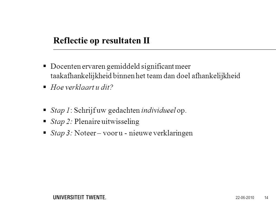 22-06-2010 14 Reflectie op resultaten II  Docenten ervaren gemiddeld significant meer taakafhankelijkheid binnen het team dan doel afhankelijkheid 