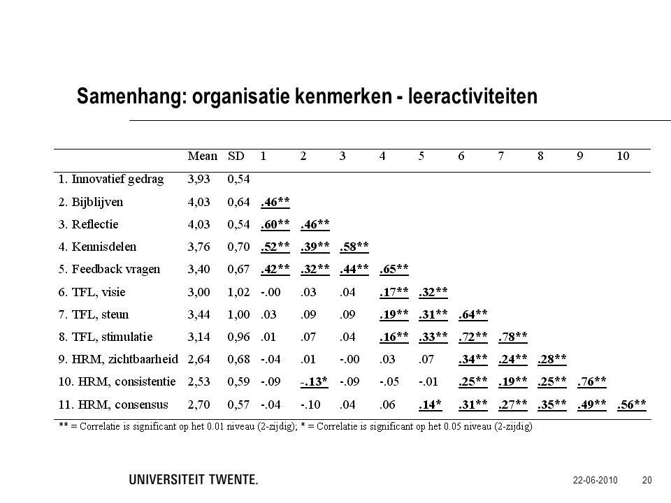 22-06-2010 20 Samenhang: organisatie kenmerken - leeractiviteiten