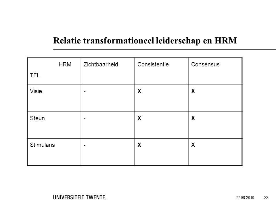 22-06-2010 22 Relatie transformationeel leiderschap en HRM HRM TFL ZichtbaarheidConsistentieConsensus Visie-XX Steun-XX Stimulans-XX