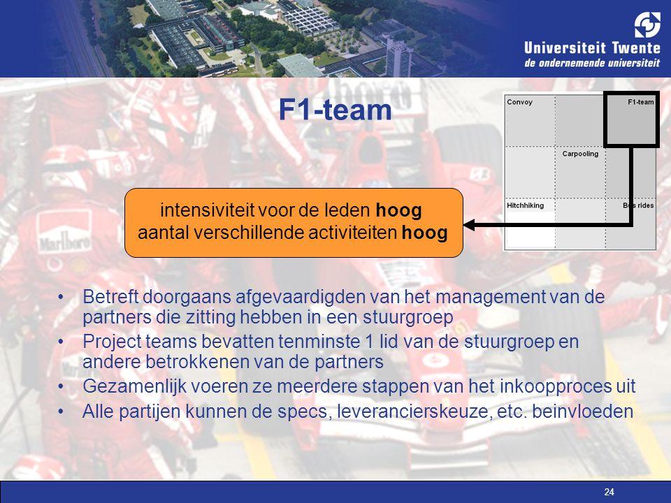 24 F1-team Betreft doorgaans afgevaardigden van het management van de partners die zitting hebben in een stuurgroep Project teams bevatten tenminste 1