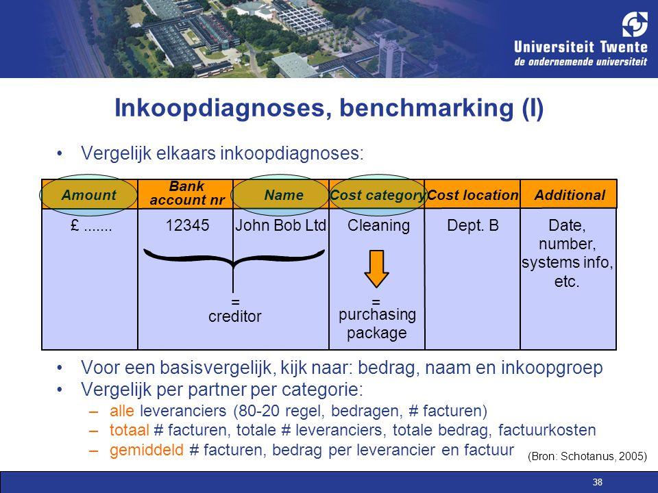 38 Inkoopdiagnoses, benchmarking (I) Vergelijk elkaars inkoopdiagnoses: Voor een basisvergelijk, kijk naar: bedrag, naam en inkoopgroep Vergelijk per