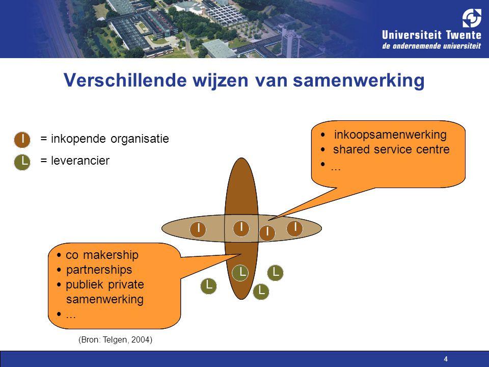 4 Verschillende wijzen van samenwerking - L L L L I I I I  inkoopsamenwerking  shared service centre ... I L = inkopende organisatie = leverancier