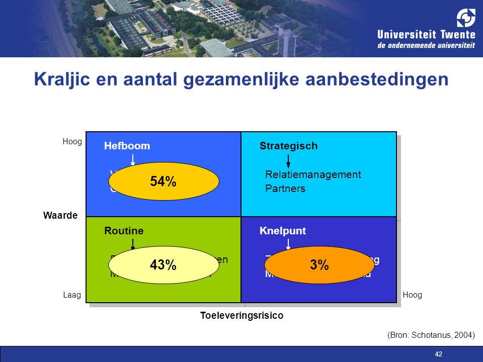 42 Kraljic en aantal gezamenlijke aanbestedingen Toeleveringsrisico LaagHoog Verdeel & heers Centraliseren Hefboom Relatiemanagement Partners Strategi