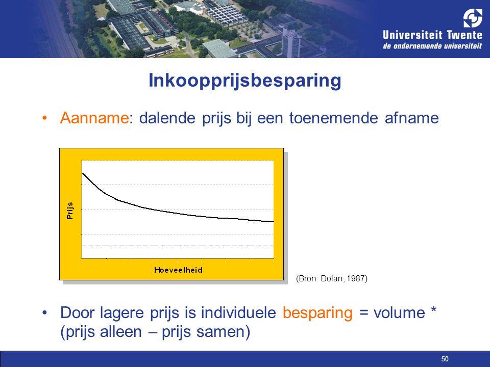 50 Inkoopprijsbesparing Aanname: dalende prijs bij een toenemende afname Door lagere prijs is individuele besparing = volume * (prijs alleen – prijs samen) (Bron: Dolan, 1987)