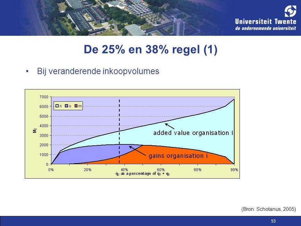 53 Bij veranderende inkoopvolumes De 25% en 38% regel (1) (Bron: Schotanus, 2005)
