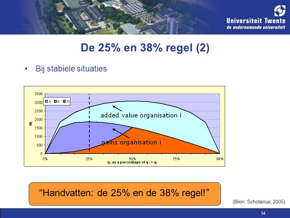 54 Bij stabiele situaties De 25% en 38% regel (2) Handvatten: de 25% en de 38% regel! (Bron: Schotanus, 2005)
