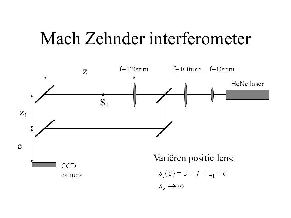 Mach Zehnder interferometer z1z1 z S1S1 f=120mm CCD camera HeNe laser c f=100mmf=10mm Variëren positie lens: