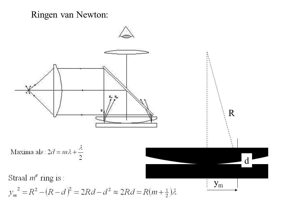 Ringen van Newton: d R ymym