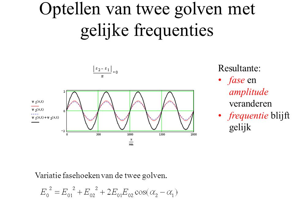 Optellen van twee golven met gelijke frequenties Variatie fasehoeken van de twee golven.