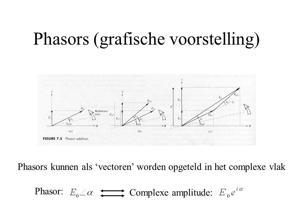 Phasors (grafische voorstelling) Phasors kunnen als 'vectoren' worden opgeteld in het complexe vlak Phasor: Complexe amplitude: