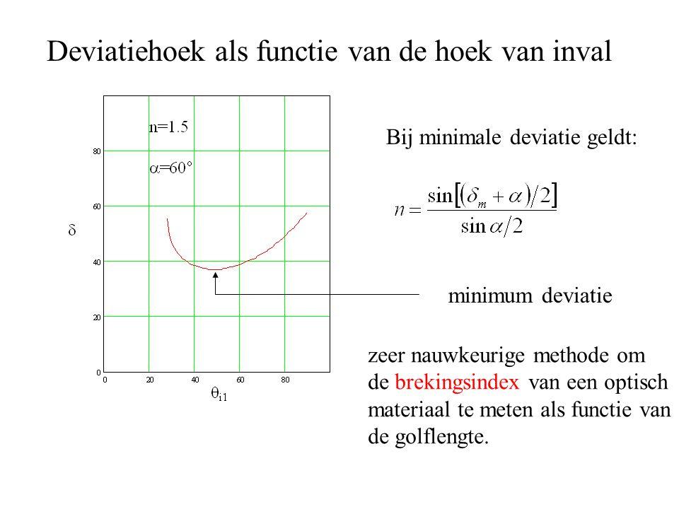 Deviatiehoek als functie van de hoek van inval minimum deviatie zeer nauwkeurige methode om de brekingsindex van een optisch materiaal te meten als functie van de golflengte.