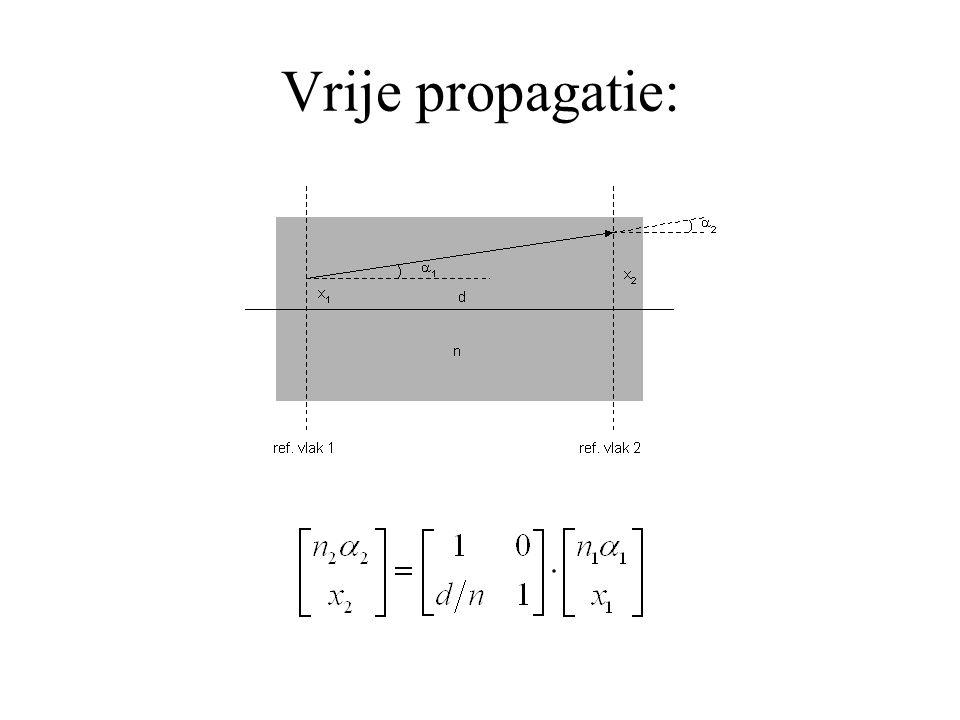 Plaats van de hoofdvlakken: Afbeeldings formule: Vergroting: