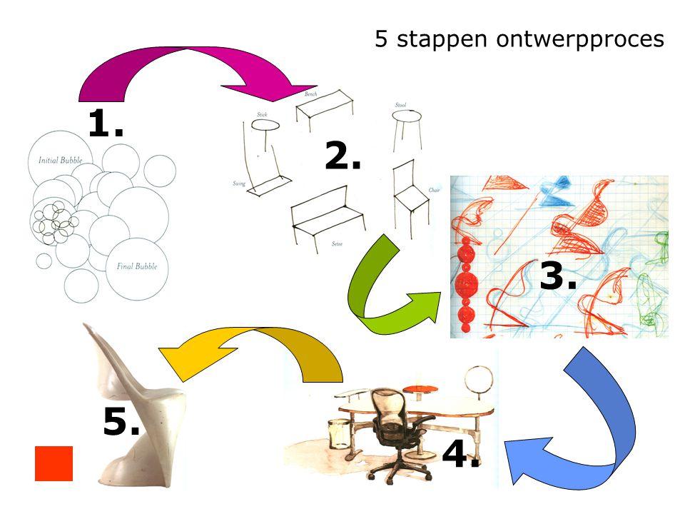 1. 2. 3. 4. 5. 5 stappen ontwerpproces