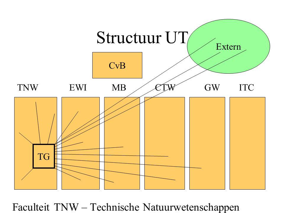 Structuur UT TNWEWI MB CTW GW ITC Faculteit TNW – Technische Natuurwetenschappen CvB TG Extern
