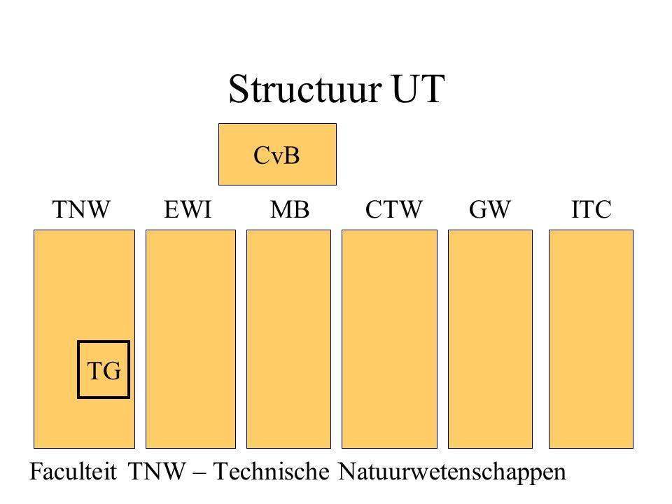 Structuur UT TNWEWI MBCTW GW ITC Faculteit TNW – Technische Natuurwetenschappen CvB TG