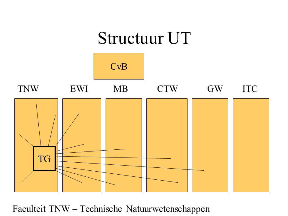Structuur UT TNWEWI MB CTW GW ITC Faculteit TNW – Technische Natuurwetenschappen CvB TG