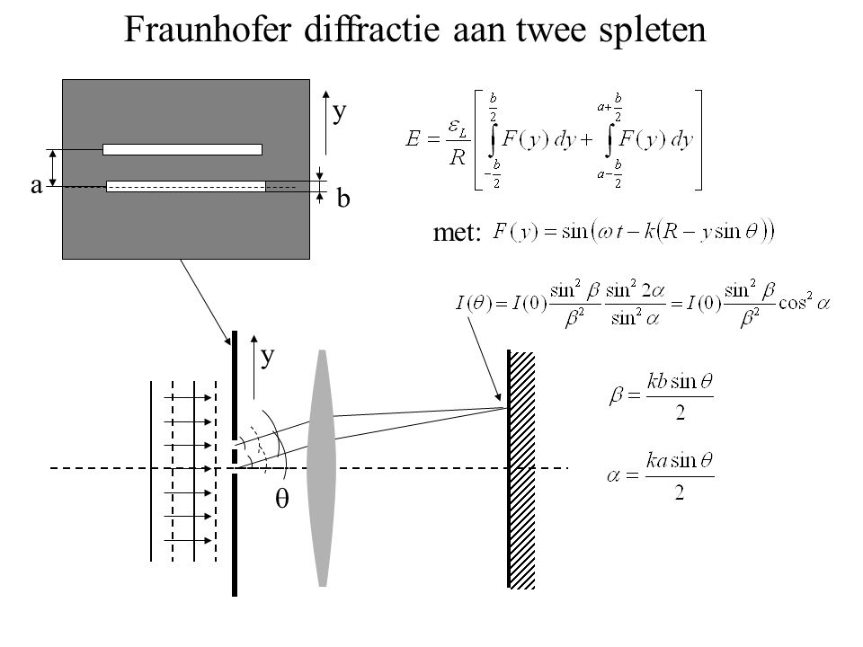 Fraunhofer diffractie aan twee spleten a b  met: y y