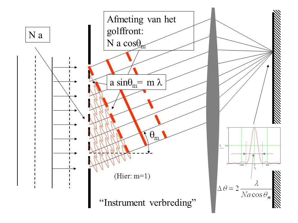 "mm Afmeting van het golffront: N a cos  m N a ""Instrument verbreding"" (Hier: m=1) a sin  m = m"