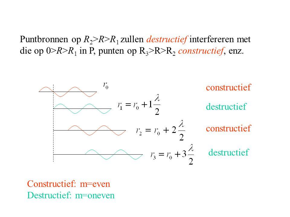 Puntbronnen op R 2 >R>R 1 zullen destructief interfereren met die op 0>R>R 1 in P, punten op R 3 >R>R 2 constructief, enz.