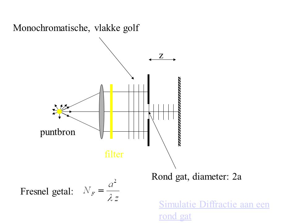 z Rond gat, diameter: 2a Monochromatische, vlakke golf Fresnel getal: Simulatie Diffractie aan een rond gat filter puntbron
