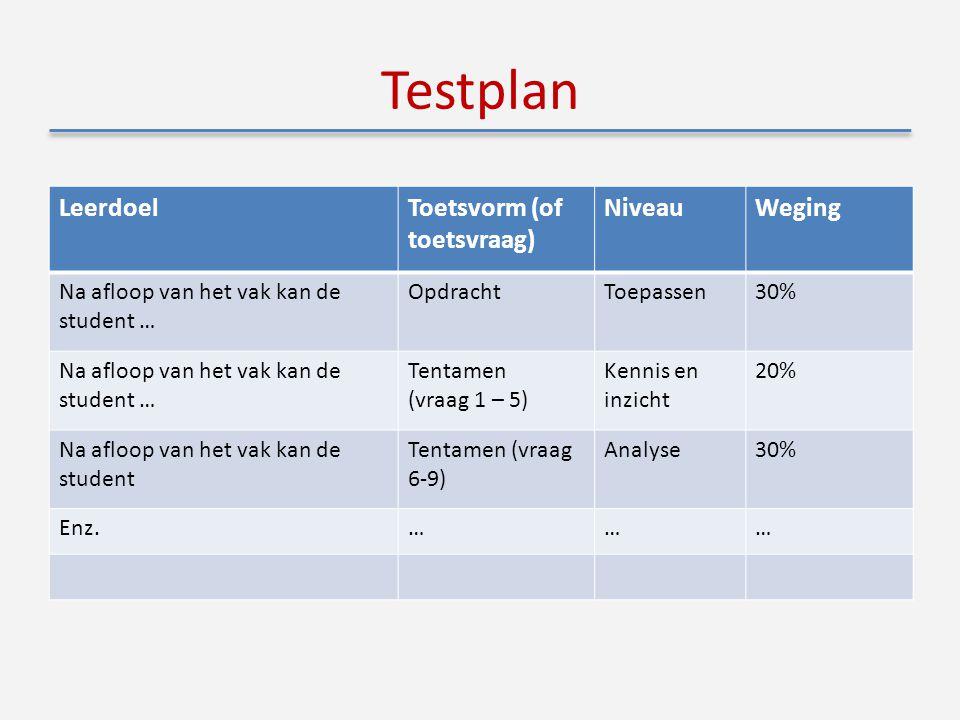 Testplan LeerdoelToetsvorm (of toetsvraag) NiveauWeging Na afloop van het vak kan de student … OpdrachtToepassen30% Na afloop van het vak kan de student … Tentamen (vraag 1 – 5) Kennis en inzicht 20% Na afloop van het vak kan de student Tentamen (vraag 6-9) Analyse30% Enz.………