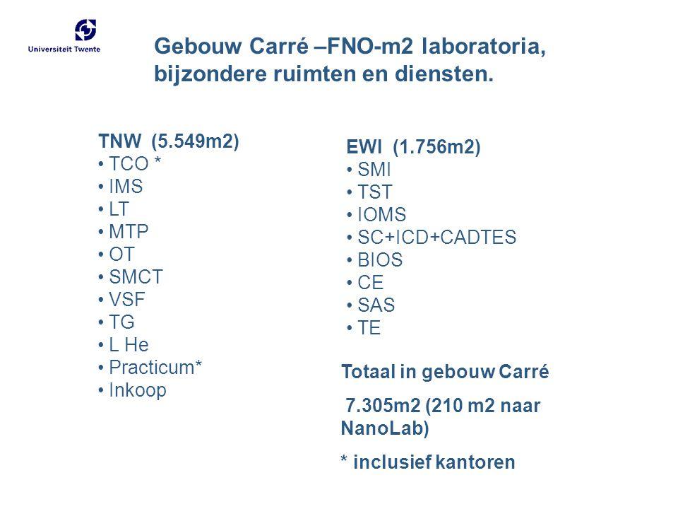 TNW (5.549m2) TCO * IMS LT MTP OT SMCT VSF TG L He Practicum* Inkoop EWI (1.756m2) SMI TST IOMS SC+ICD+CADTES BIOS CE SAS TE Totaal in gebouw Carré 7.