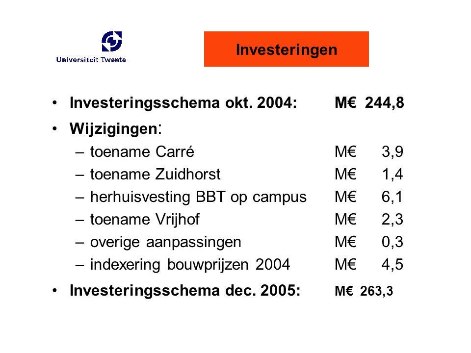 Investeringen Investeringsschema okt. 2004: M€ 244,8 Wijzigingen : –toename CarréM€3,9 –toename ZuidhorstM€1,4 –herhuisvesting BBT op campusM€6,1 –toe
