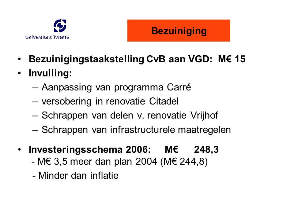 Bezuinigingstaakstelling CvB aan VGD: M€ 15 Invulling: –Aanpassing van programma Carré –versobering in renovatie Citadel –Schrappen van delen v. renov