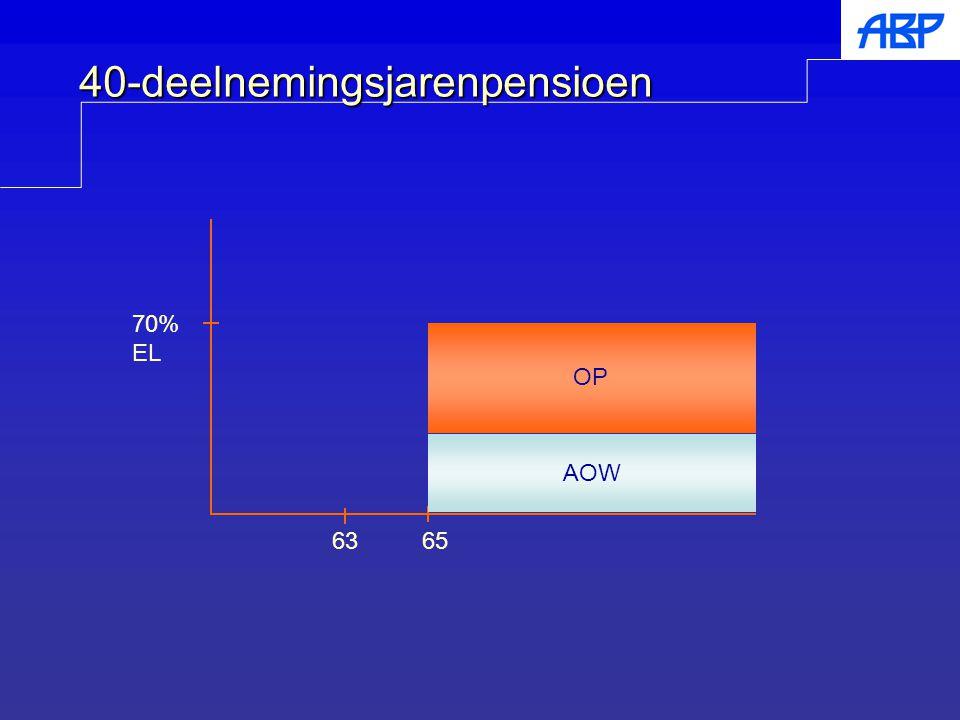 40-deelnemingsjarenpensioen 65 70% EL AOW OP 63