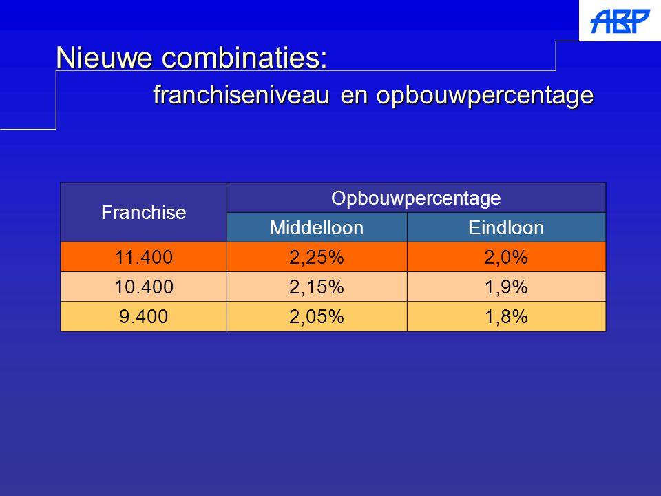 Nieuwe combinaties: franchiseniveau en opbouwpercentage Franchise Opbouwpercentage MiddelloonEindloon 11.4002,25%2,0% 10.4002,15%1,9% 9.4002,05%1,8%