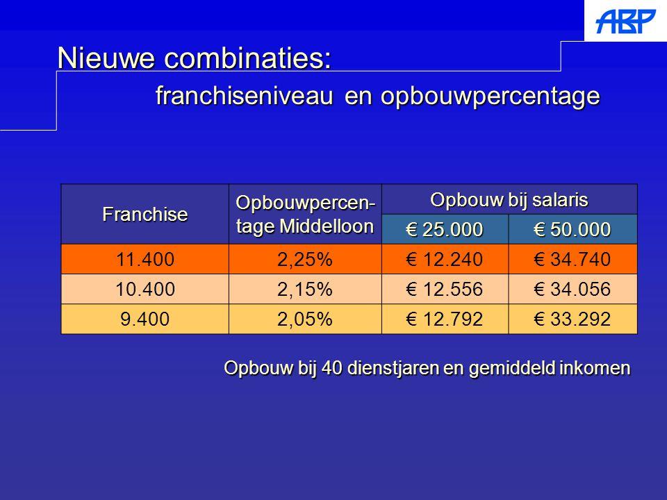 Franchise Opbouwpercen- tage Middelloon Opbouw bij salaris € 25.000 € 50.000 11.4002,25%€ 12.240€ 34.740 10.4002,15%€ 12.556€ 34.056 9.4002,05%€ 12.79