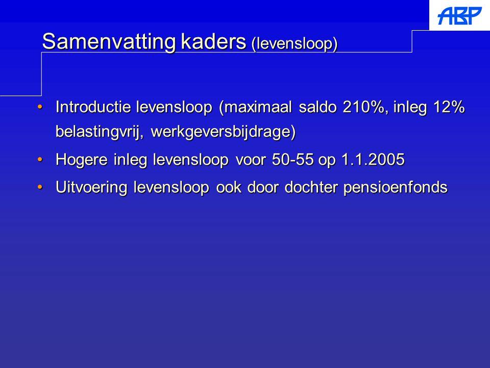 Samenvatting kaders (levensloop) Introductie levensloop (maximaal saldo 210%, inleg 12% belastingvrij, werkgeversbijdrage)Introductie levensloop (maxi
