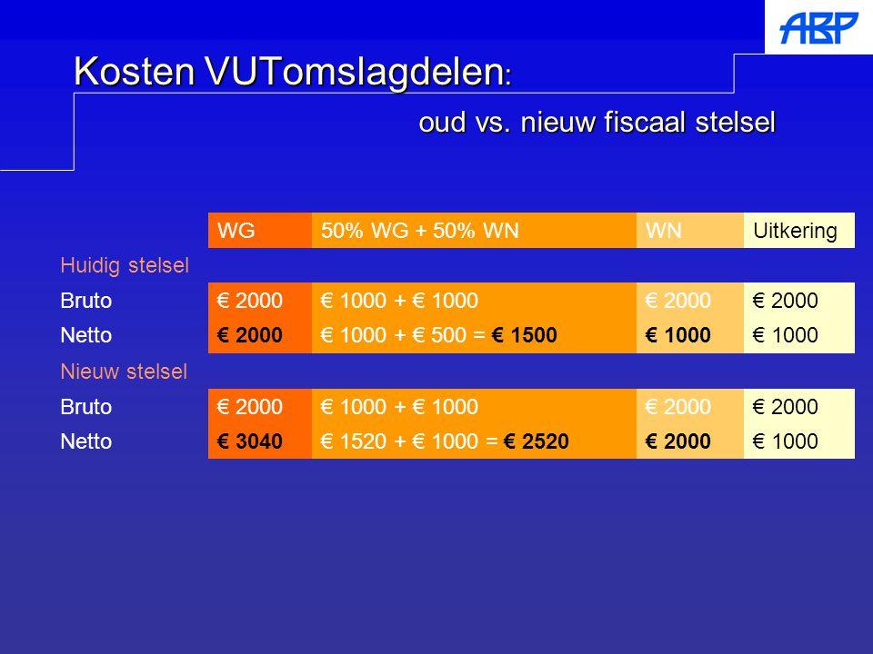 Kosten VUTomslagdelen : oud vs. nieuw fiscaal stelsel WG50% WG + 50% WNWNUitkering Huidig stelsel Bruto€ 2000€ 1000 + € 1000€ 2000 Netto€ 2000€ 1000 +