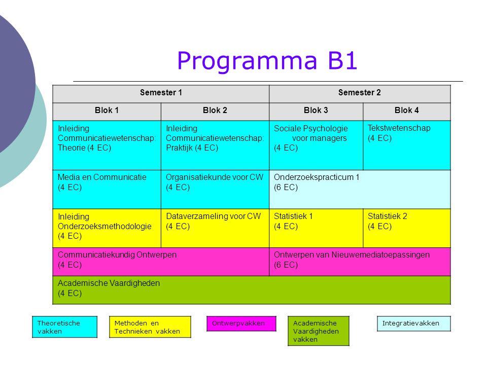 Proefpersoonregeling  Kennismaking met onderzoek  Hele jaar door mogelijk om proefpersoon te zijn en dus deel te nemen aan onderzoek  http://utwente.sona-systems.com http://utwente.sona-systems.com Password krijg je per e-mail  Eerste jaar (B1): 10 uur B2/B3 fase : 5 uur