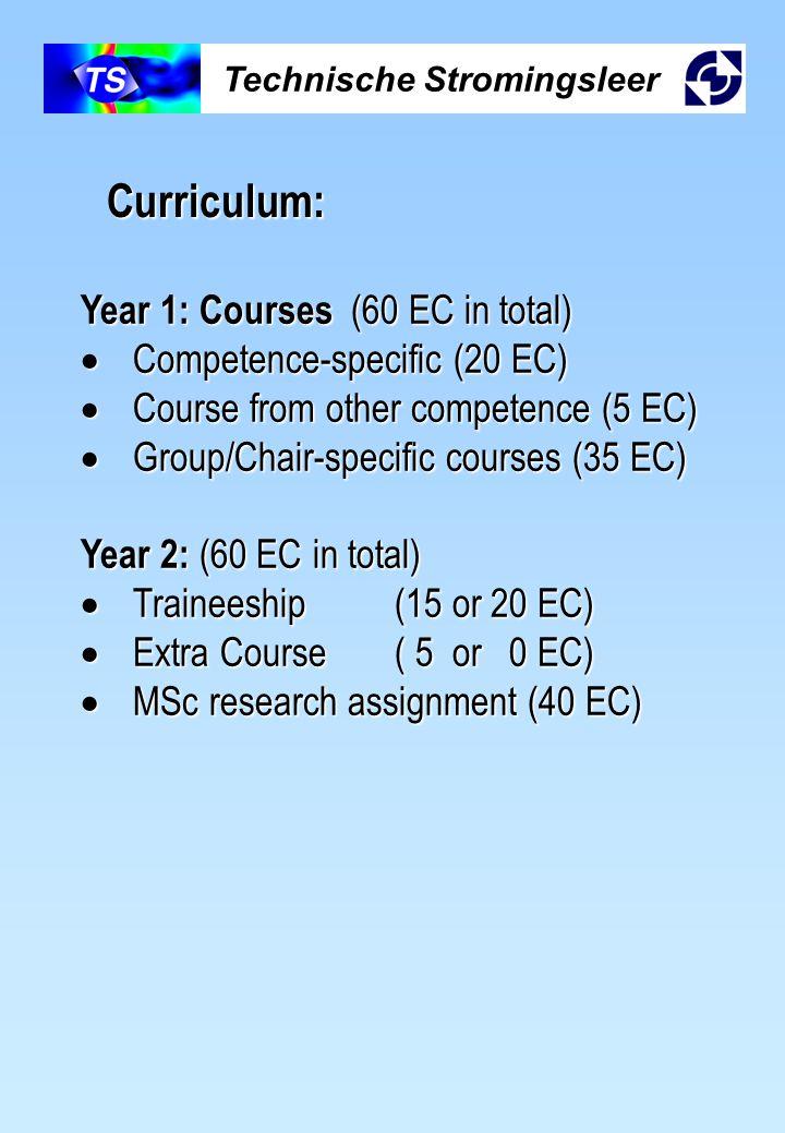 Technische Stromingsleer Curriculum: Year 1: Courses (60 EC in total)  Competence-specific (20 EC)  Course from other competence (5 EC)  Group/Chair-specific courses (35 EC) Year 2: (60 EC in total)  Traineeship(15 or 20 EC)  Extra Course( 5 or 0 EC)  MSc research assignment (40 EC)