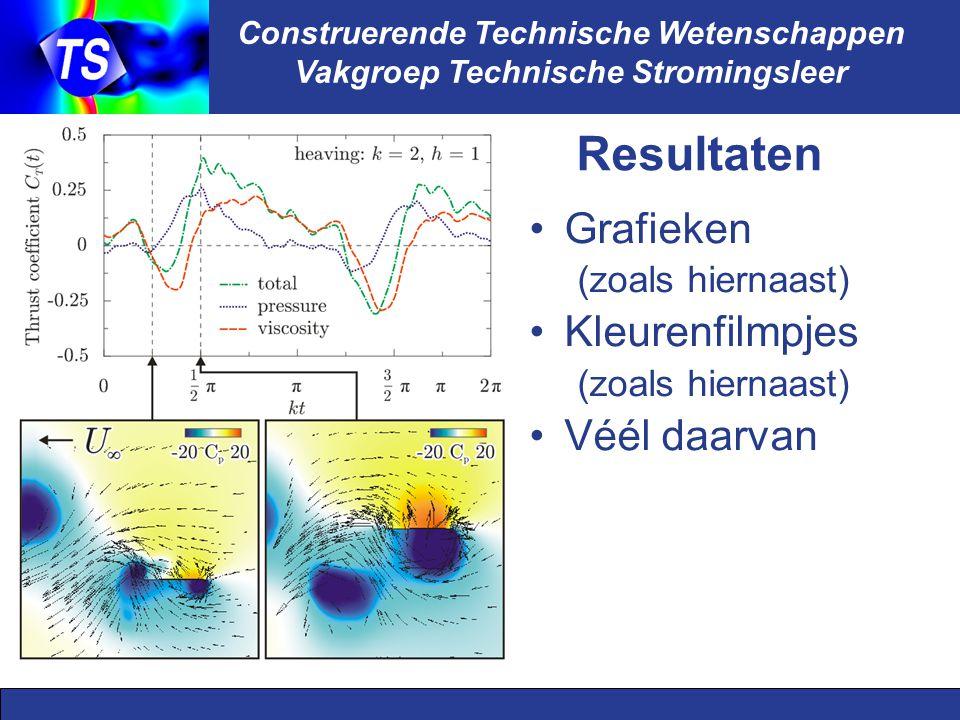 Construerende Technische Wetenschappen Vakgroep Technische Stromingsleer Resultaten Grafieken (zoals hiernaast) Kleurenfilmpjes (zoals hiernaast) Vé