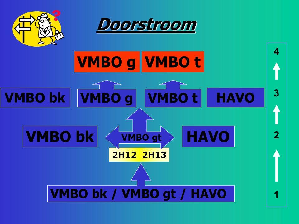 2H12 2H13 VMBO gVMBO t 43214321 VMBO gVMBO t HAVOVMBO bk VMBO gt VMBO bk / VMBO gt / HAVO Doorstroom HAVOVMBO bk