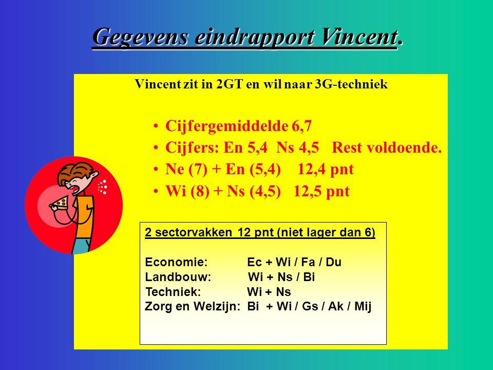 Vincent zit in 2GT en wil naar 3G-techniek Cijfergemiddelde 6,7 Cijfers: En 5,4 Ns 4,5 Rest voldoende. Ne (7) + En (5,4) 12,4 pnt Wi (8) + Ns (4,5) 12