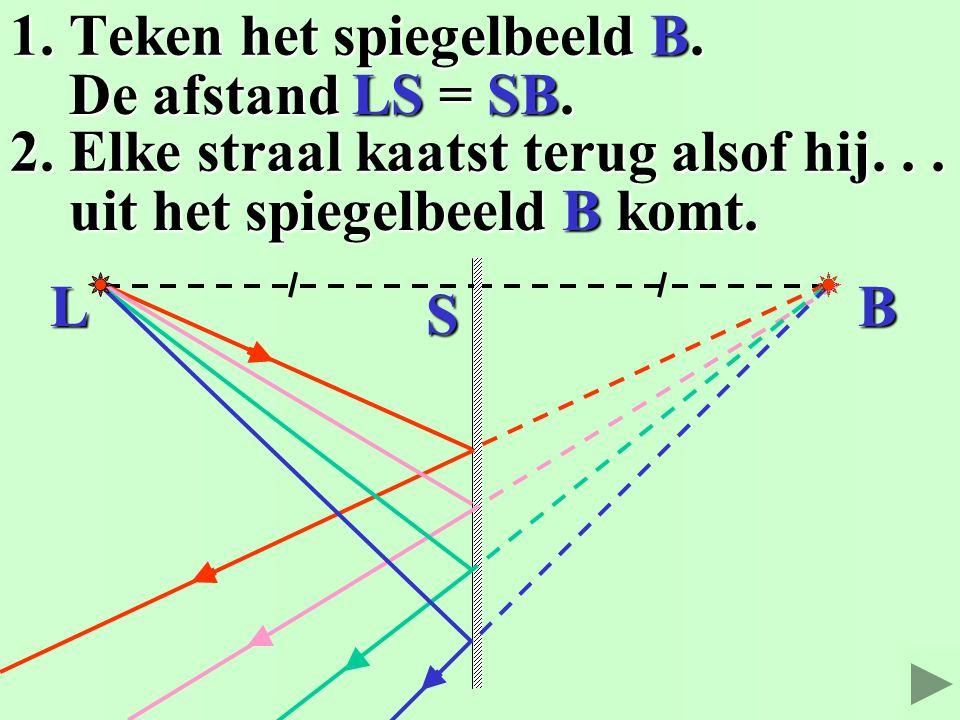 1. Teken het spiegelbeeld B. 2. De straal kaatst terug alsof hij... De afstand LS = SB. De afstand LS = SB. uit het spiegelbeeld B komt. uit het spieg
