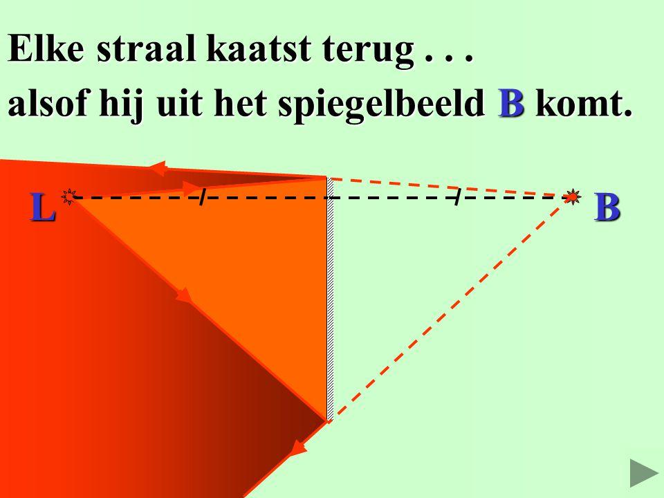 1. Teken het spiegelbeeld B. 2. Elke straal kaatst terug alsof hij... De afstand LS = SB. De afstand LS = SB. uit het spiegelbeeld B komt. uit het spi