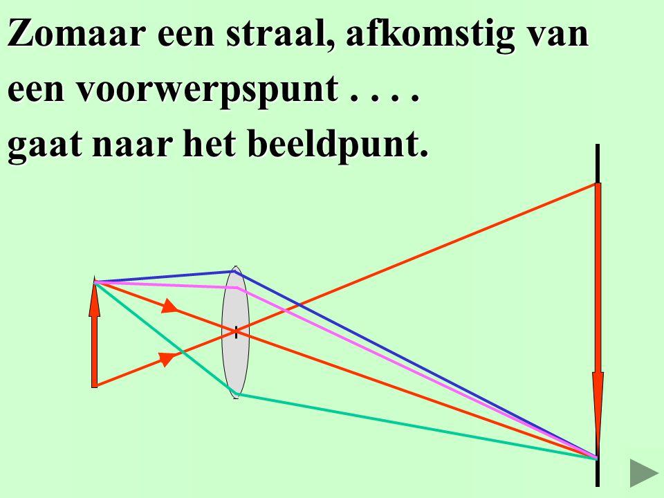 De Bolle lens De Bolle lens 2. Zomaar een straal tekenen. © Het Vlietland College Leiden