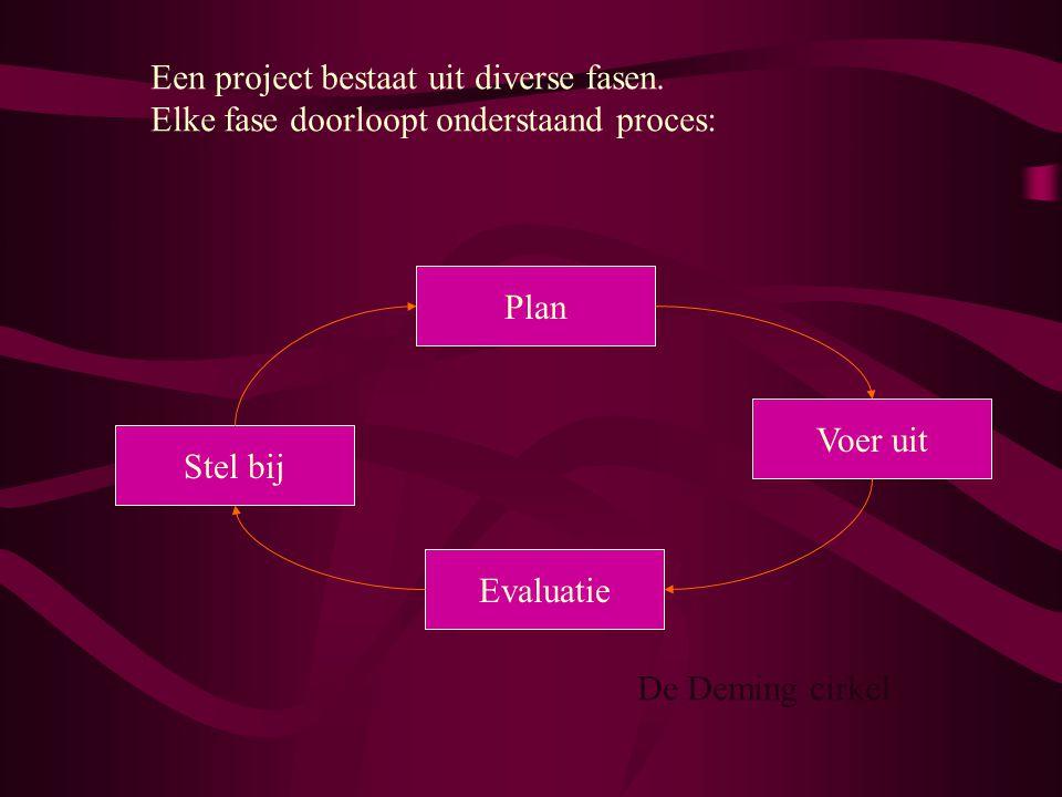 Een project bestaat uit diverse fasen. Elke fase doorloopt onderstaand proces: Plan Stel bij Voer uit Evaluatie De Deming cirkel