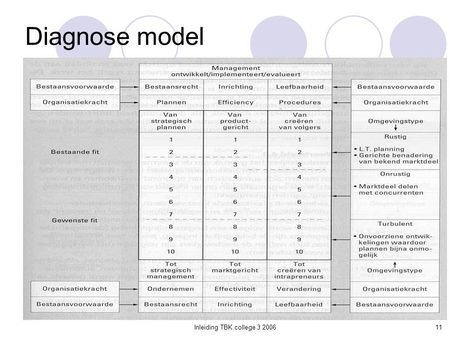 Inleiding TBK college 3 200611 Diagnose model